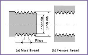 Діаметри стержнів під метричну різьбу
