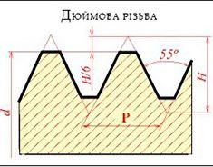 Таблиця порівняння дюймових різьб